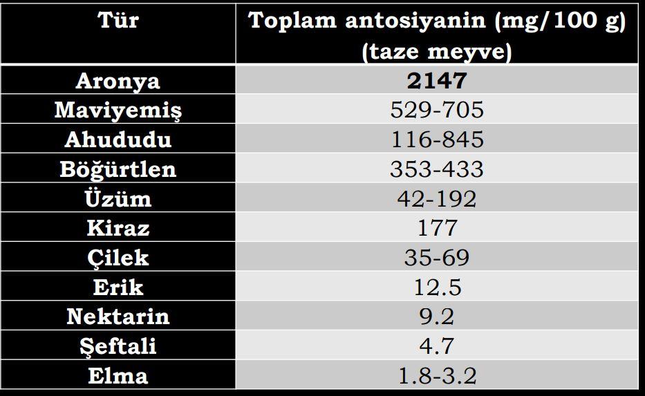 Değişik meyve türlerinde toplam antosiyanin içerikleri